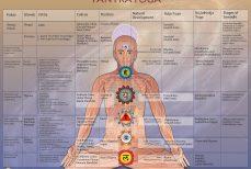 Le tantrisme ou Tantra